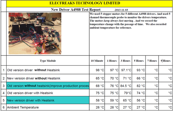 ElecFreaks 3D Printer: A4988 Thermal Design