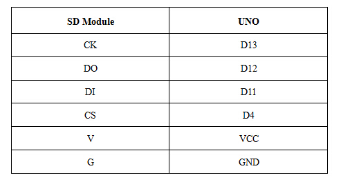 gps navigation system connection table2