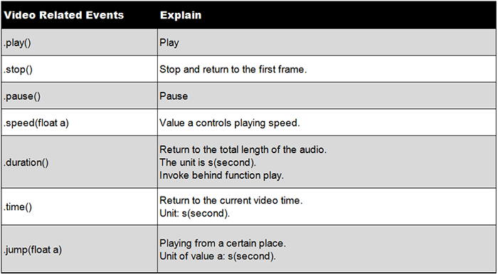 Interesting Processing Programming Guidance for Designer8--Media Loading and Event